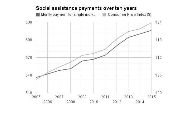 Source: Ministère de l'Emploi et de la Solidarité sociale