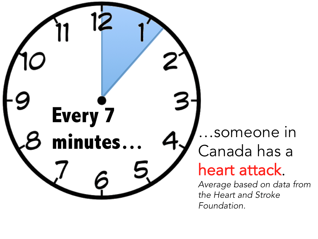 Every 7 minutes, someone in Canada has a heart attack.